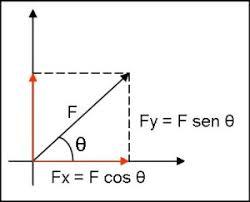 Trigonometría para la física